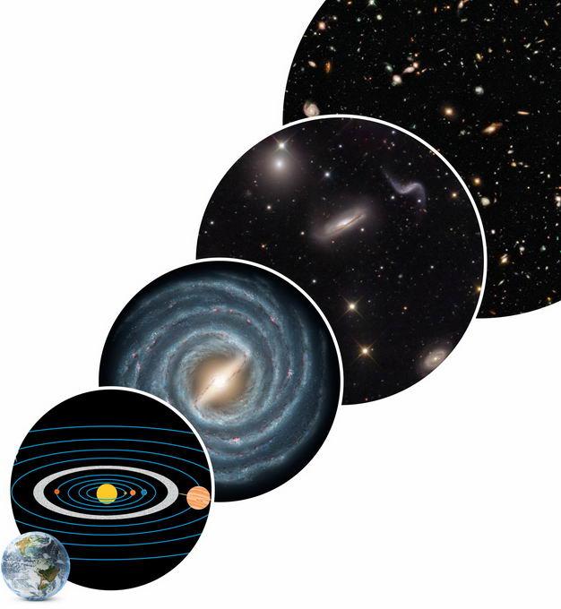 地球太阳系银河系本星系团宇宙地球在宇宙中的位置示意图7242764png图片免抠素材