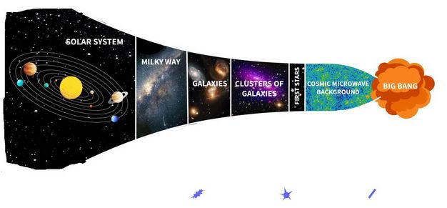 宇宙大爆炸进化史配图9918715png图片免抠素材 科学地理-第1张