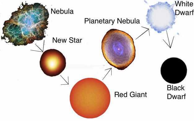 气体云收缩变成恒星变成红巨星发生超新星爆发变成白矮星中子星或黑洞3965334png图片免抠素材