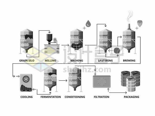啤酒厂生产过程生产工艺示意图配图4236421png图片免抠素材