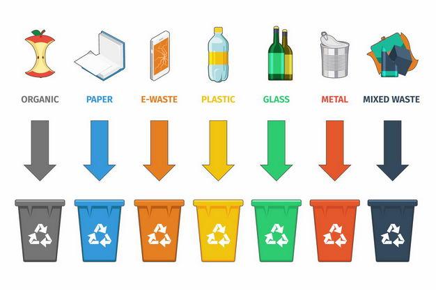 生活垃圾废纸废旧电子设备塑料瓶玻璃制品金属制品等垃圾回收标志4830787矢量图片免抠素材 健康医疗-第1张