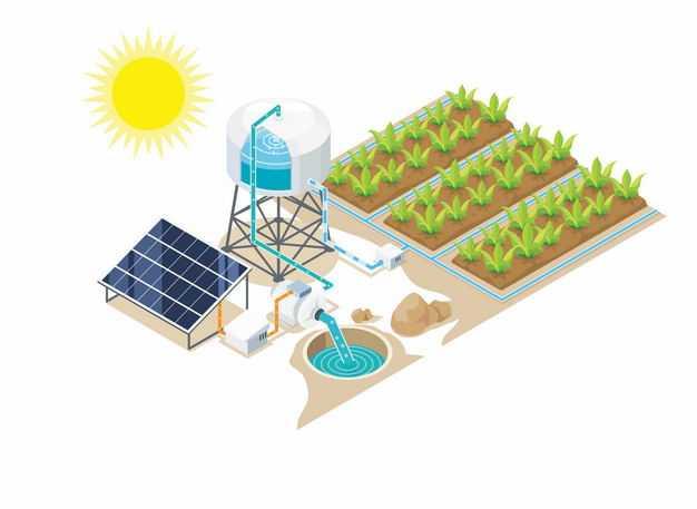 太阳能发电抽水浇灌滴灌农场作物节水农业技术示意图2491937矢量图片免抠素材