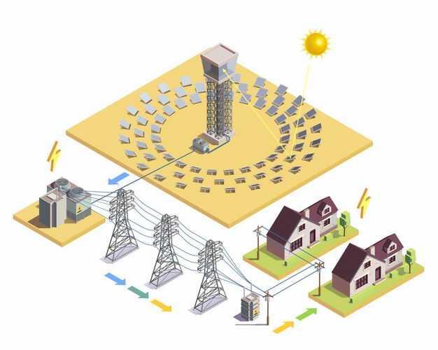 2.5D风格太阳能发电站光热电站通过电力塔输送到千家万户6012822矢量图片免抠素材