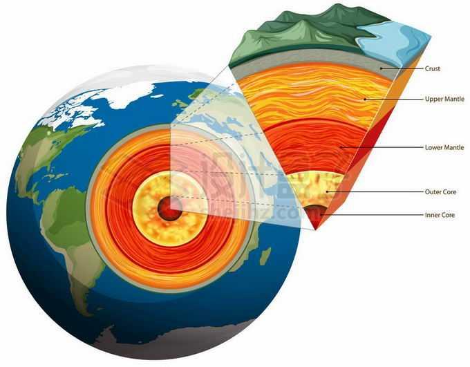 地球内部结构解剖图和地壳地幔地核科普配图插画6188866矢量图片免抠素材