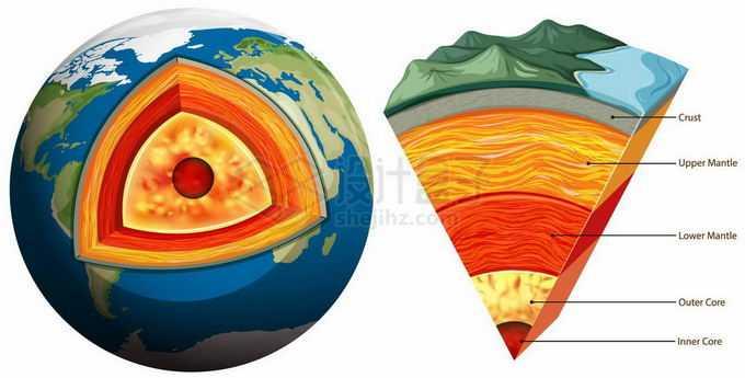 地球内部结构解剖图和地壳地幔地核科普插画2739644矢量图片免抠素材