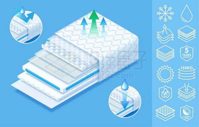 3D立体风格床垫分层透气性效果展示和白色线条图标2697983矢量图片免抠素材免费下载