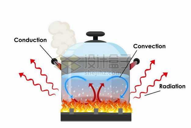 烧水的时候汤锅中产生的三种热传导热对流和热辐射等热运动6258182矢量图片免抠素材