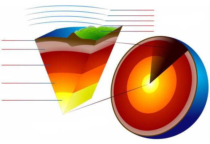 地球内部结构分解图地核地幔地壳等地理教学配图png免抠图片素材
