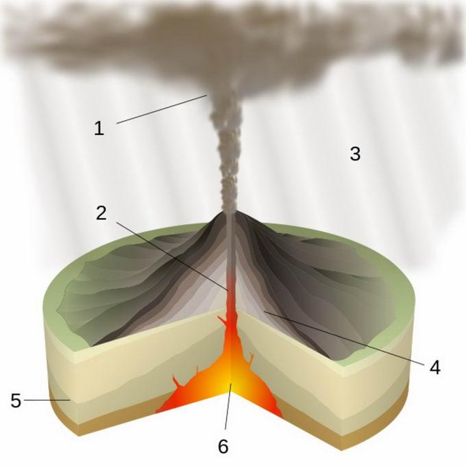 火山喷发内部结构示意图地理教学配图6177115png免抠图片素材 科学地理-第1张