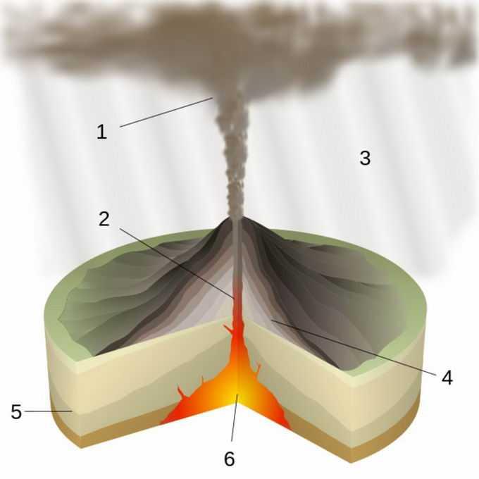 火山喷发内部结构示意图地理教学配图6177115png免抠图片素材