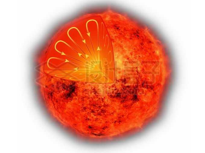 红色恒星太阳内部结构解剖和物质对流运动png免抠高清图片素材