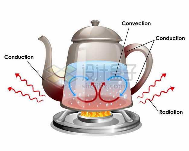 烧水的时候水壶中产生的三种热传导热对流和热辐射等热运动8079932矢量图片免抠素材