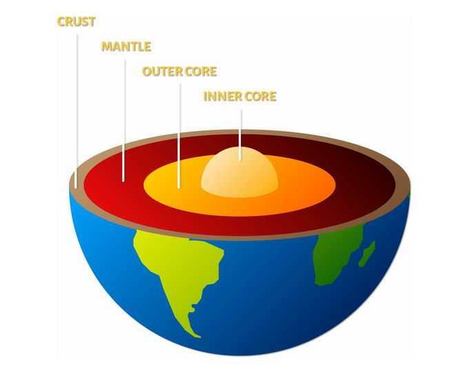 地球内部结构图地核地幔地壳地质学地理教学配图7644376png免抠图片素材