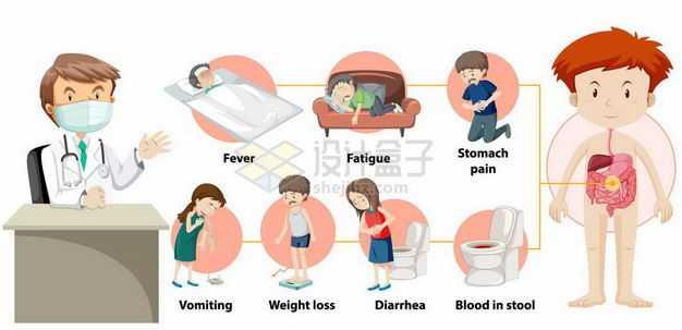 卡通医生和发热肚子疼的各种疾病以及人体解剖图6883122矢量图片免抠素材