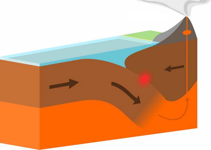 板块运动导致的火山喷发地理教学配图8308553png免抠图片素材 科学地理-第1张