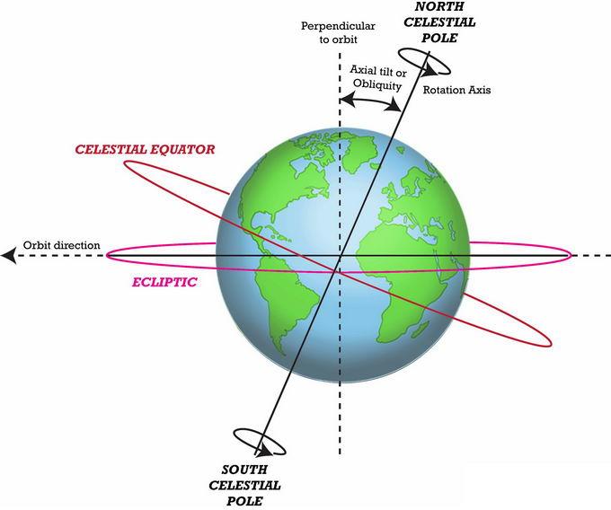 地球倾斜角黄道赤道面自转方向等地理教学配图png免抠图片素材 科学地理-第1张