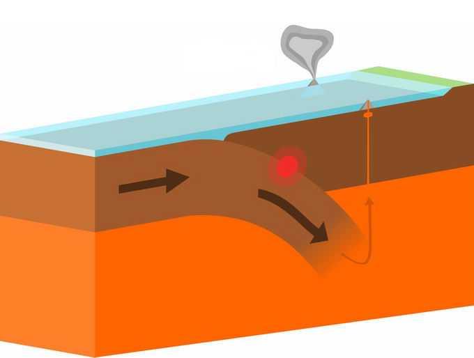 地球板块运动造山运动地震火山喷发原理地理教学配图8631802png免抠图片素材