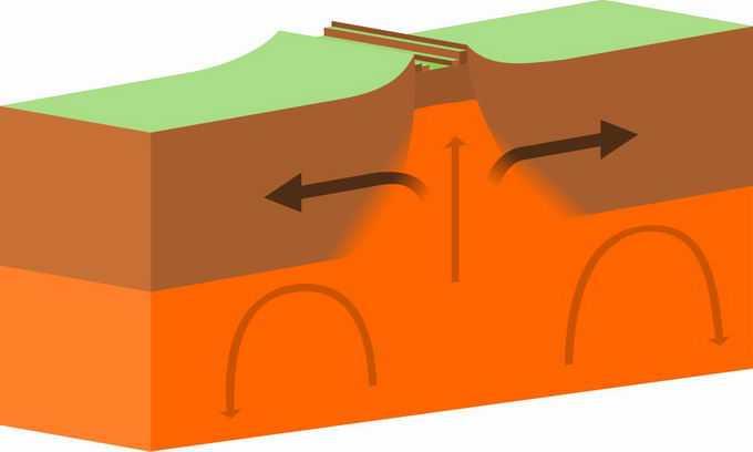 地球板块运动造山运动断裂层地理教学配图7529870png免抠图片素材