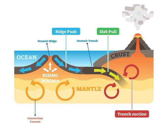 板块运动和火山喷发地震原理地理教学配图7919313png免抠图片素材