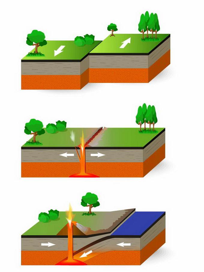3种不同类型的地震和板块运动地理教学配图7272587png免抠图片素材 科学地理-第1张