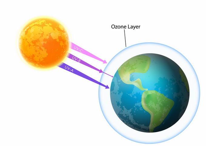 太阳紫外线和地球臭氧层示意图地理教学配图4920842png免抠图片素材 科学地理-第1张