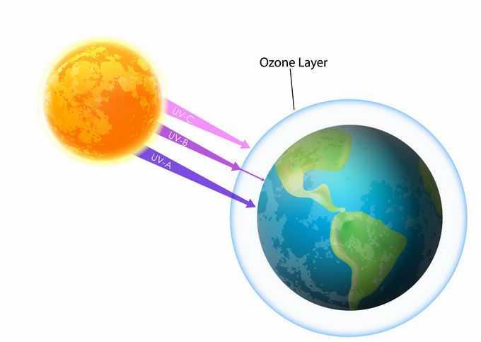 太阳紫外线和地球臭氧层示意图地理教学配图4920842png免抠图片素材