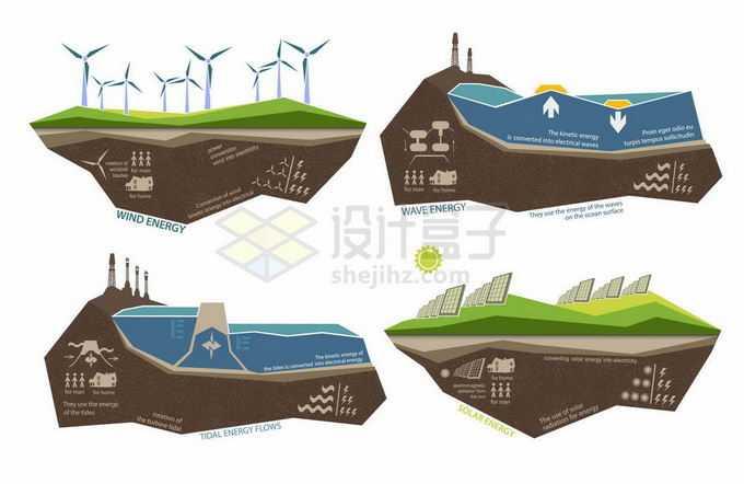 风力海浪潮汐力太阳能发电等清洁能源新能源插画3766991矢量图片素材免费下载