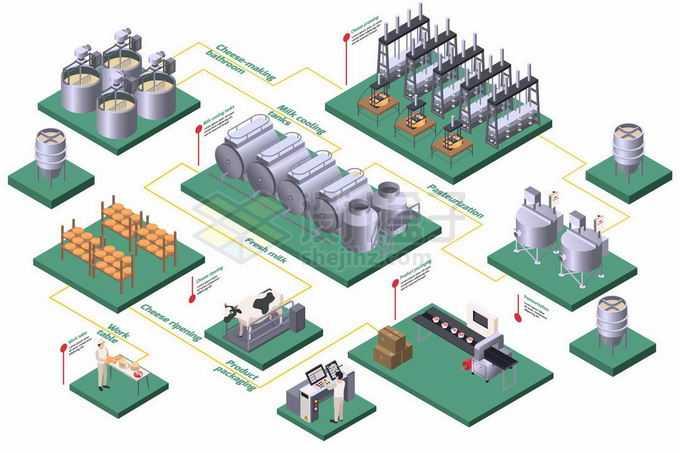 2.5D风格牛奶加工厂生产流水线设备3223960矢量图片免抠素材免费下载
