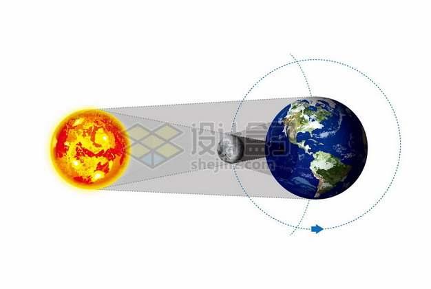 太阳月球地球日食日环食日偏食日全食的形成原理示意图6095484矢量图片免抠素材