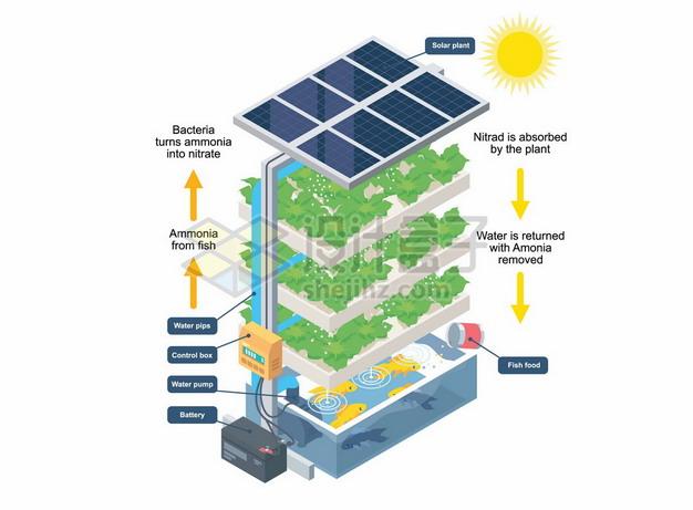 2.5D风格太阳能立体种植业高科技立体农业8843773矢量图片免抠素材
