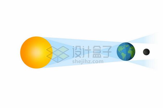 卡通太阳地球和月球月食月全食形成原理图1608543矢量图片免抠素材
