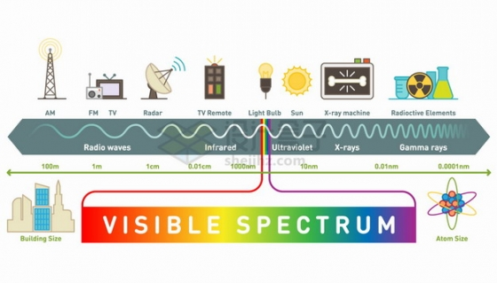 电磁频谱电磁波可见光波段物理示意图png图片素材