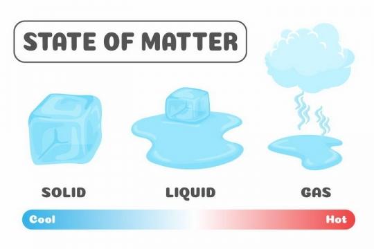 水的三相点固态水液态水气态水中学物理教学png图片免抠矢量素材