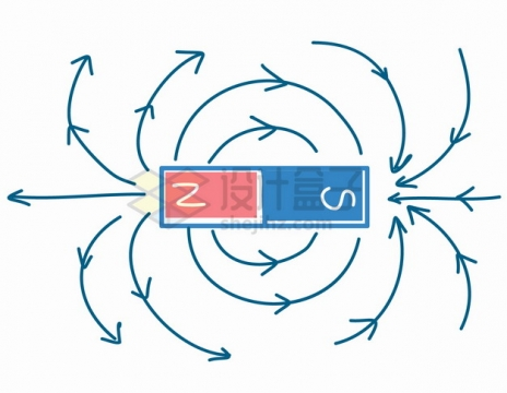 手绘风格磁铁的两极磁场磁力线物理教学配图png图片素材