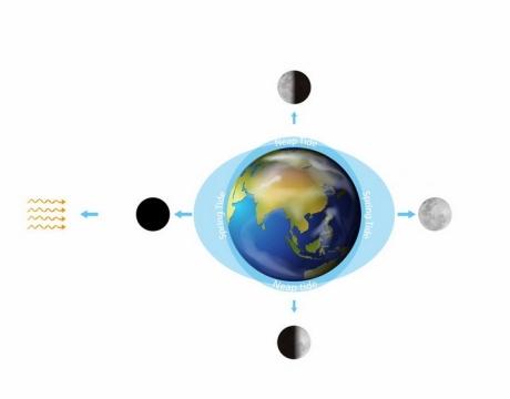 月球月相变化对地球潮汐形成原理图png图片免抠矢量素材