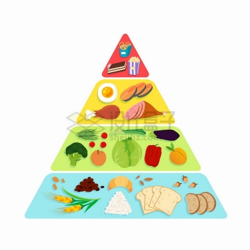 各种美味食物的营养金字塔结构图png图片免抠矢量素材