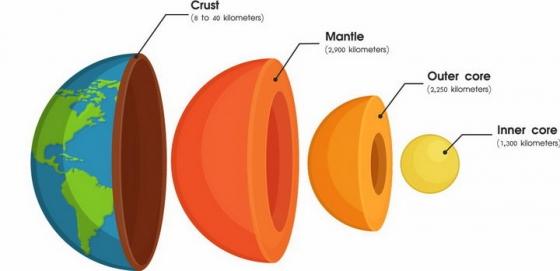 创意地球的内部结构地核地幔地壳分层结构png图片免抠矢量素材